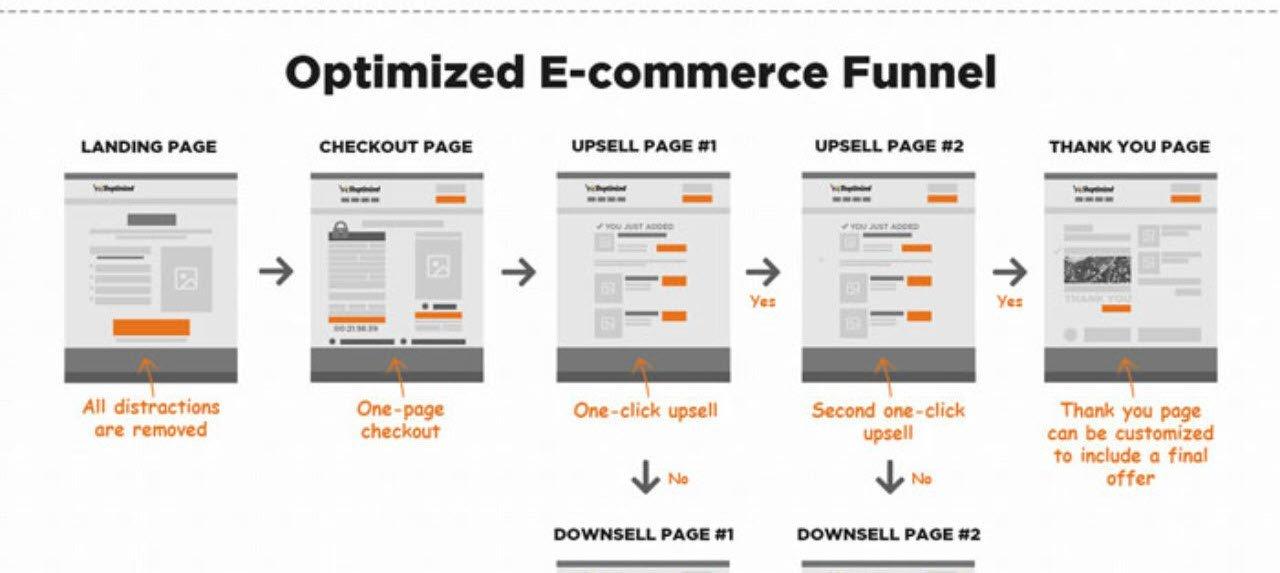 Ecommerce one click upsells