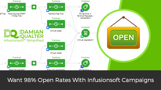 high open rate infusionsoft campaigns