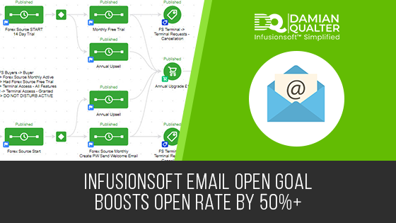 infusionsoft email open goal
