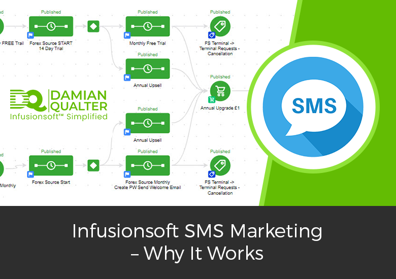 Infusionsoft SMS Marketing