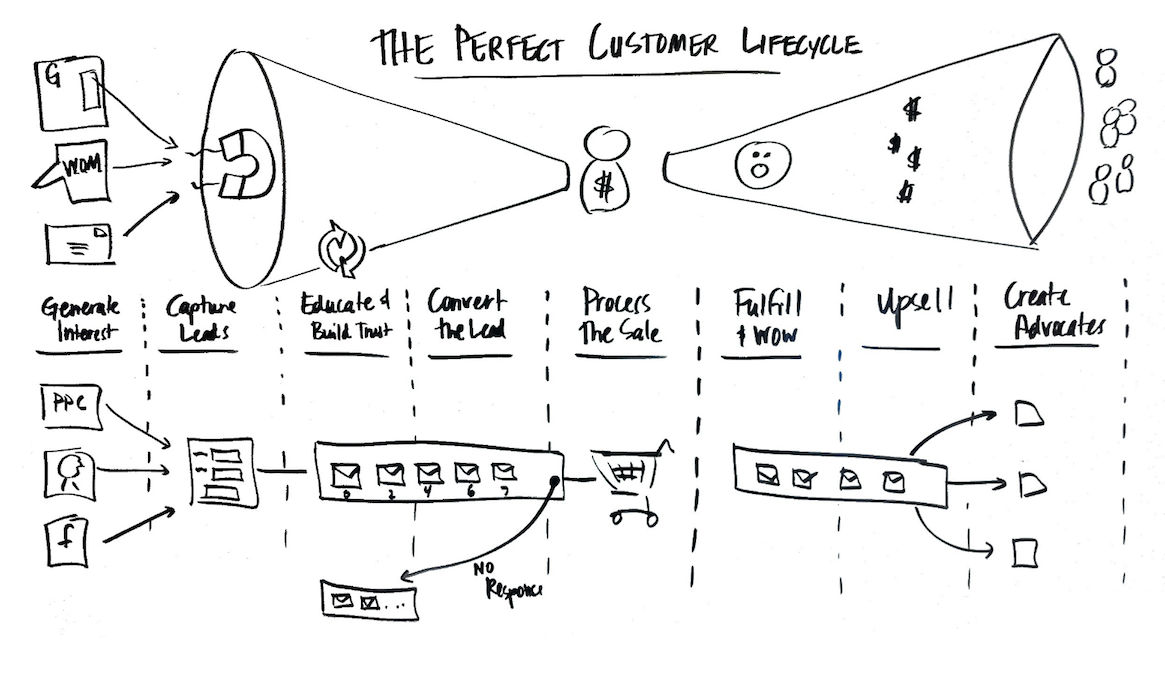 Infusionsoft customer lifecyle