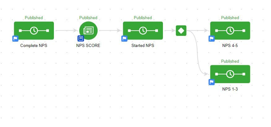 nps using Infusionsoft