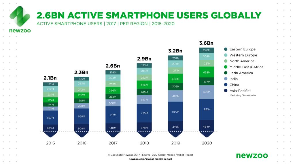 global smartphone 2020