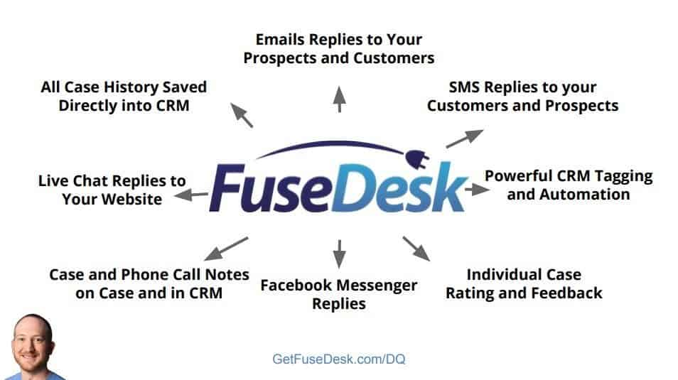 fusedesk outbound support