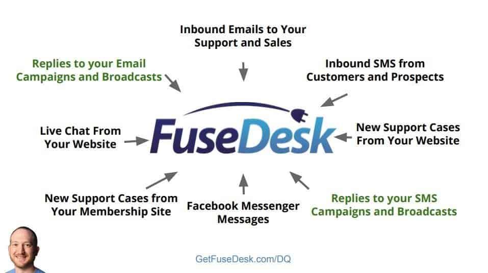 how fusedesk works
