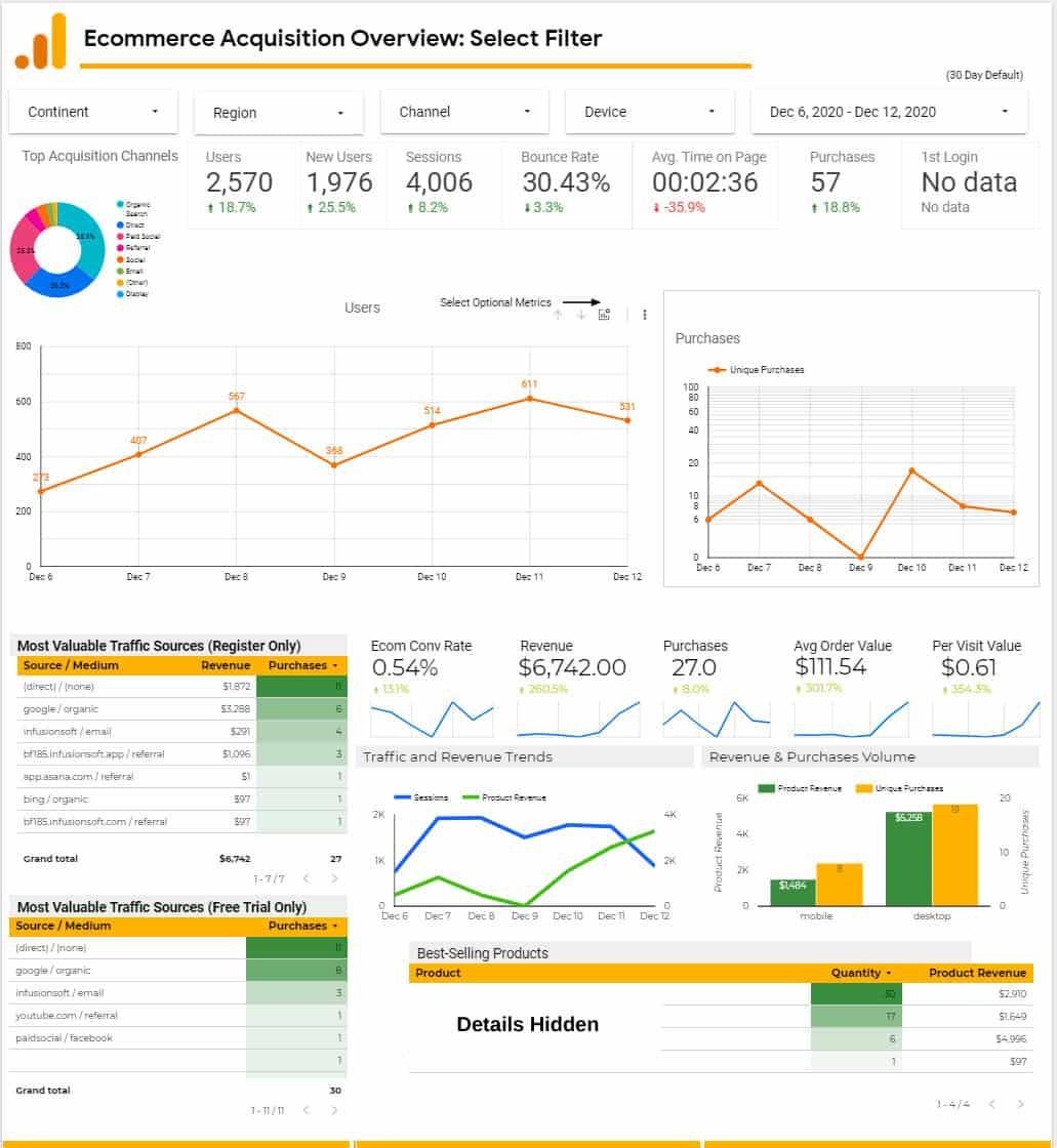 nfusionsoft Google Analytics Dashboard