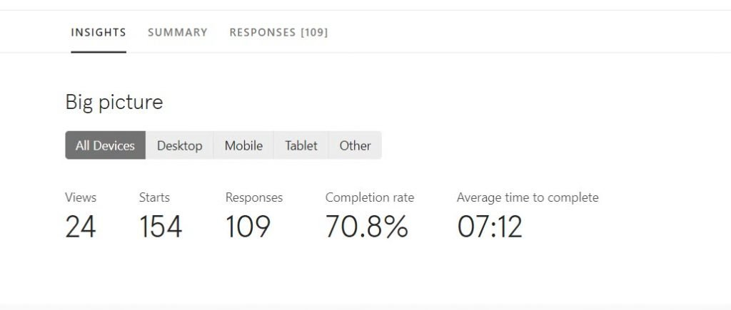 70% conversion rate with Typeform integrated with Infusionsoft