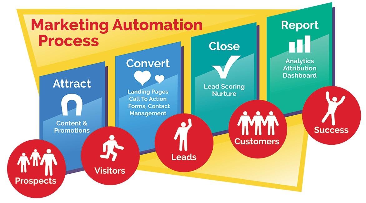 marketing automation help