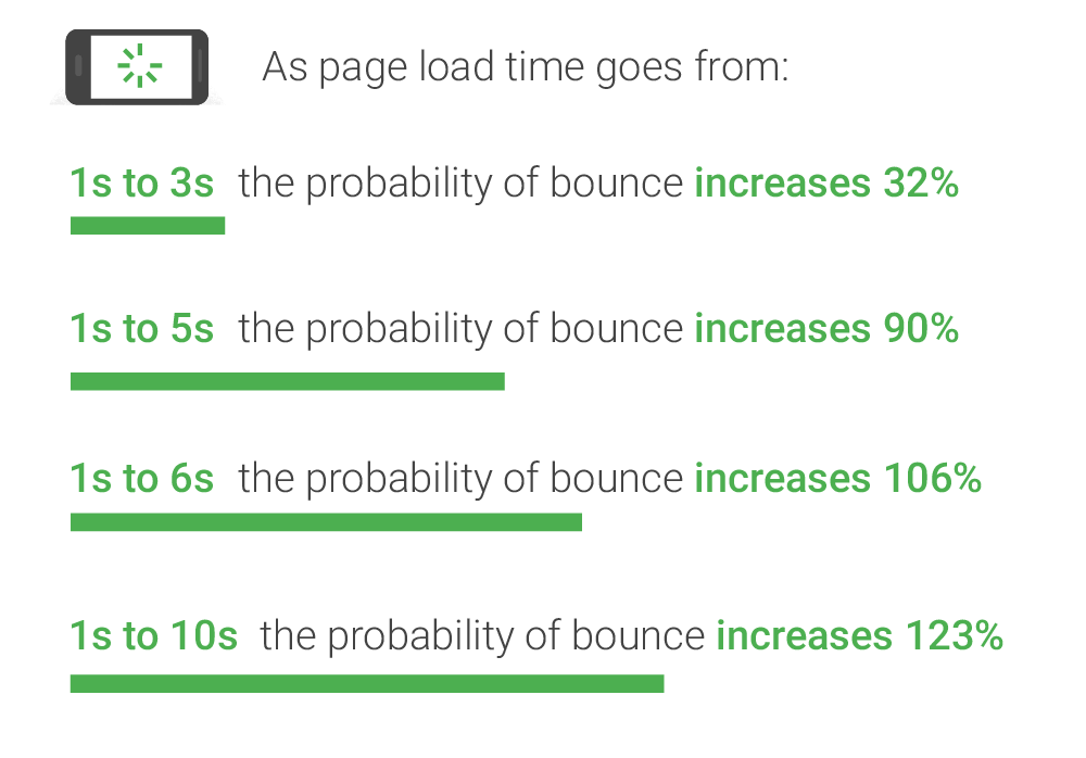 Google Research Direct Correlation to bounce rate and website page speed